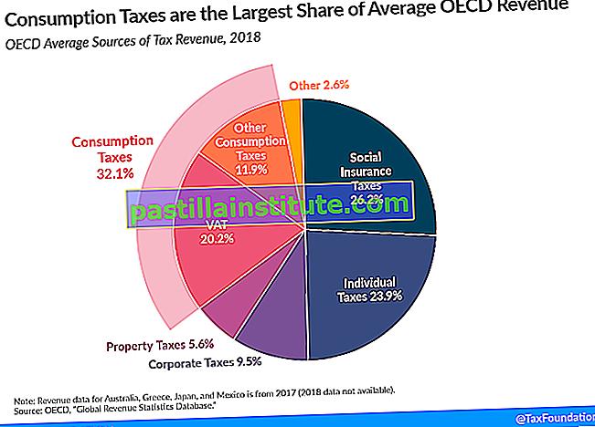 Förbrukningsskatt