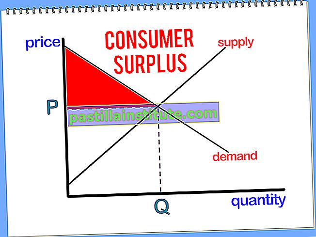 Konsumentöverskott